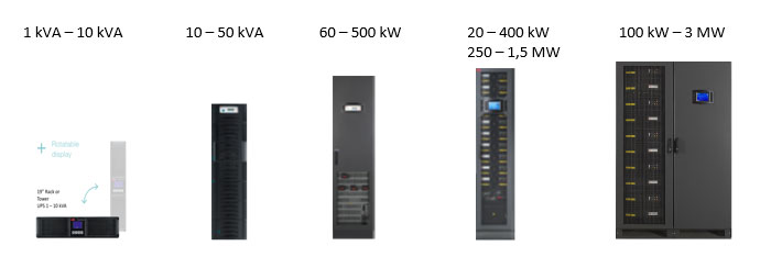 ABB UPS Products Overview