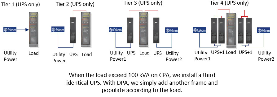 Tier Levels Architecture: UPS – Power Availability Tier Levels