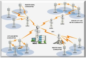 Mobile mesh connectivity - Mining